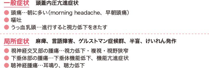 図4脳腫瘍の主な症状