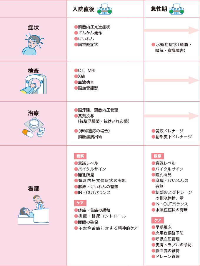 表2-2脳腫瘍の看護の経過 入院直後、急性期