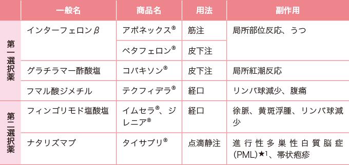 表1多発性硬化症の疾患修飾薬