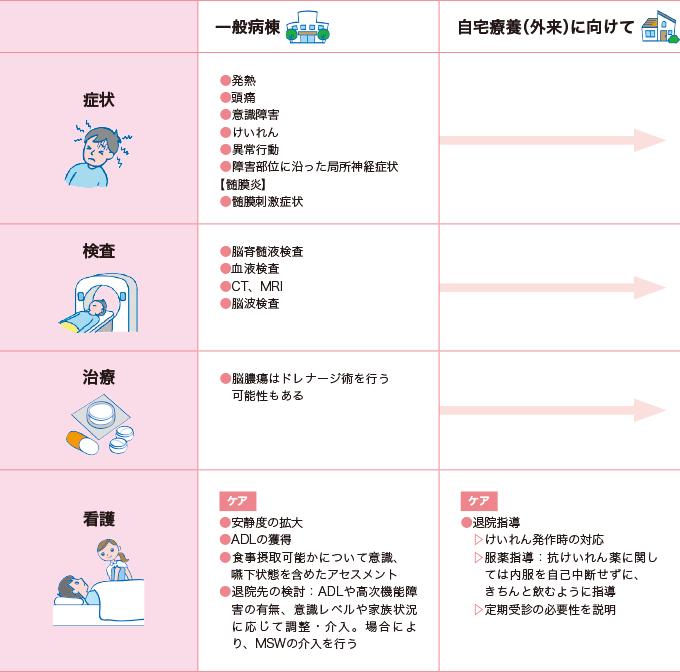 表2-3脳炎・抗NMDA受容体脳炎の看護の経過 一般病棟、自宅療養(外来)に向けて