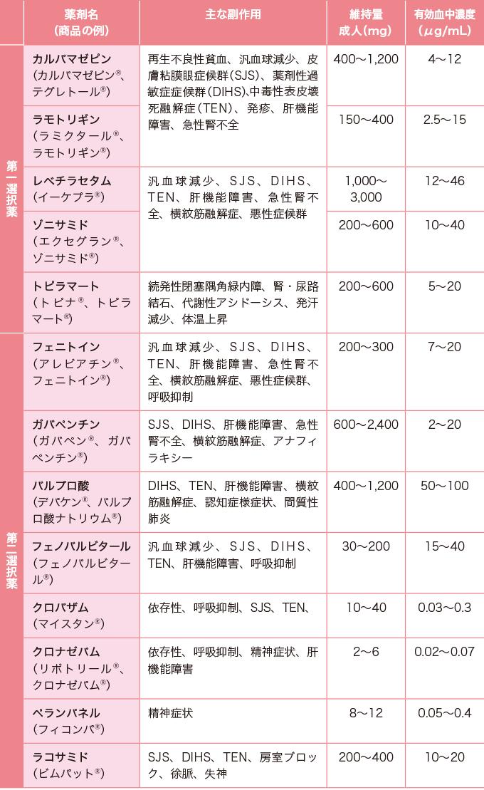 表3部分発作の治療薬