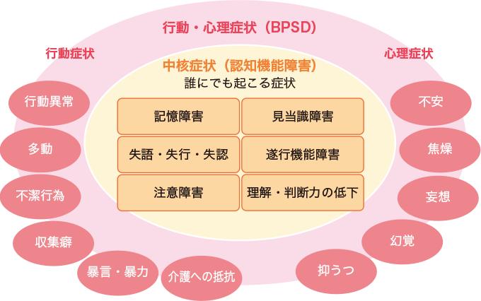 図1中核症状と行動・心理症状