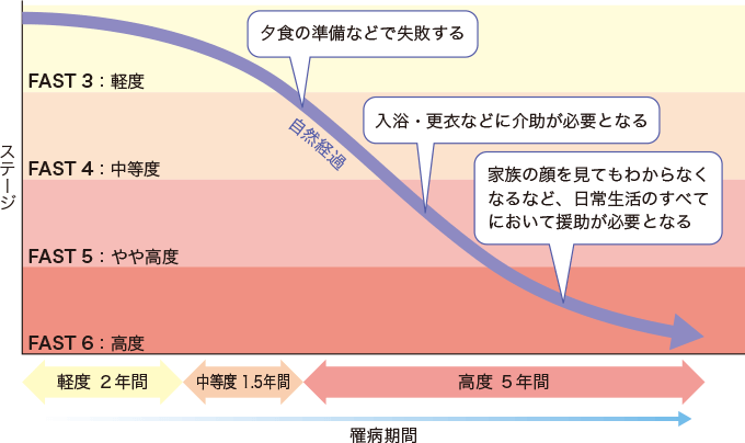 図4FAST分類をもとにした各期の生活障害