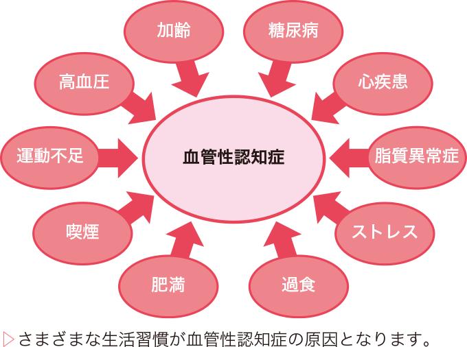 図3血管性認知症の原因