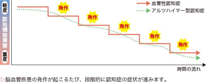 図4血管性認知症の進行の特徴