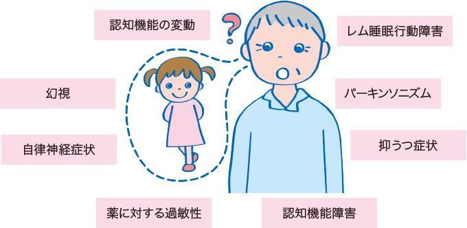図2レビー小体型認知症の症状