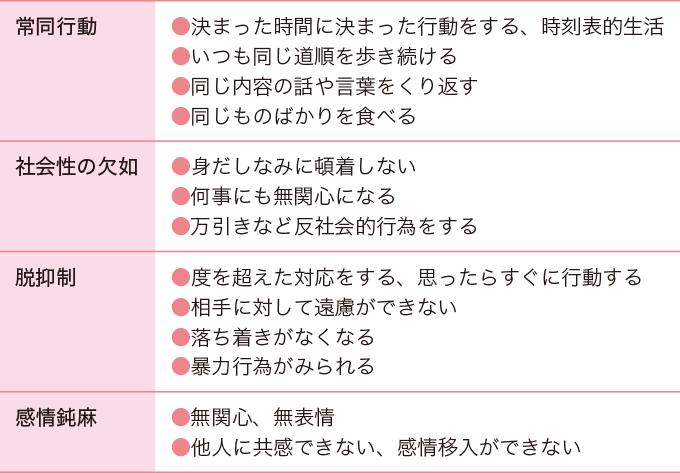 表1前頭側頭型認知症の主な症状