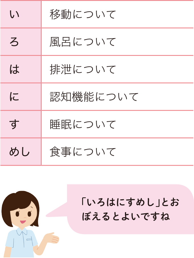 表2情報収集の例
