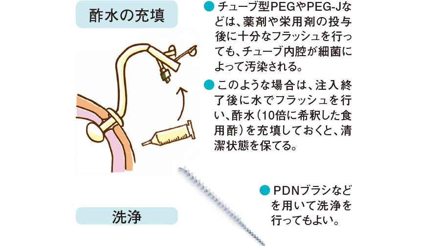 チューブ汚染の予防