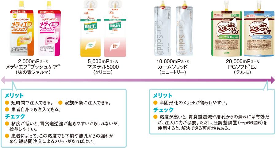 半固形化栄養剤の粘度の選択