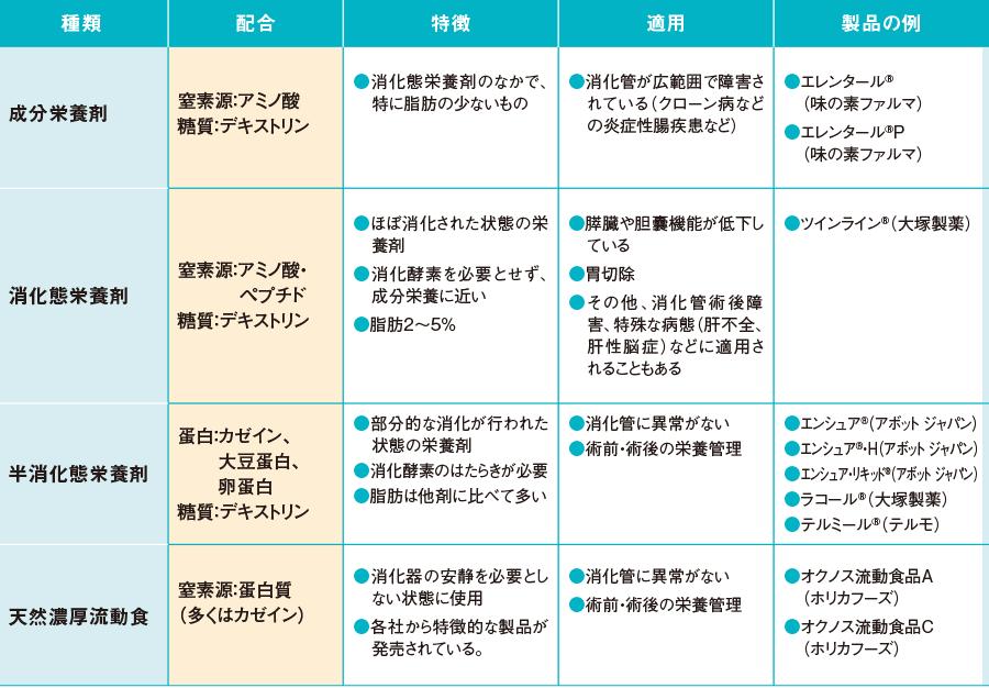 経腸栄養剤の種類と特徴