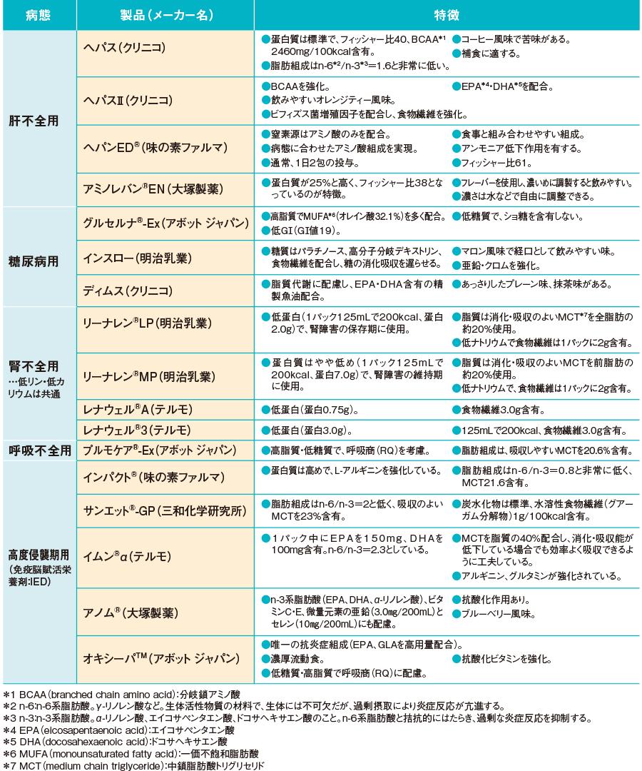 各種病態別栄養剤の製品と特徴