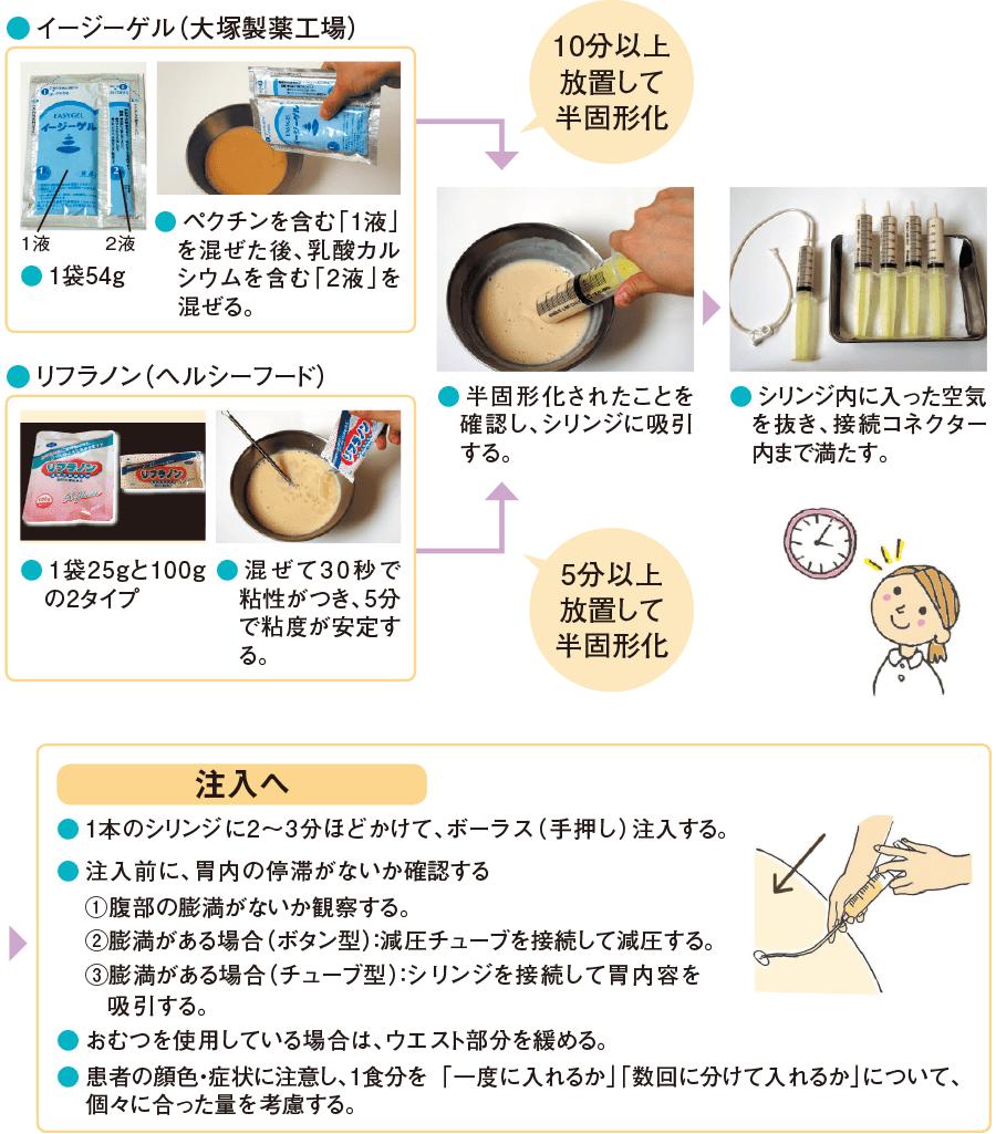 液状の半固形化補助食品を用いる場合