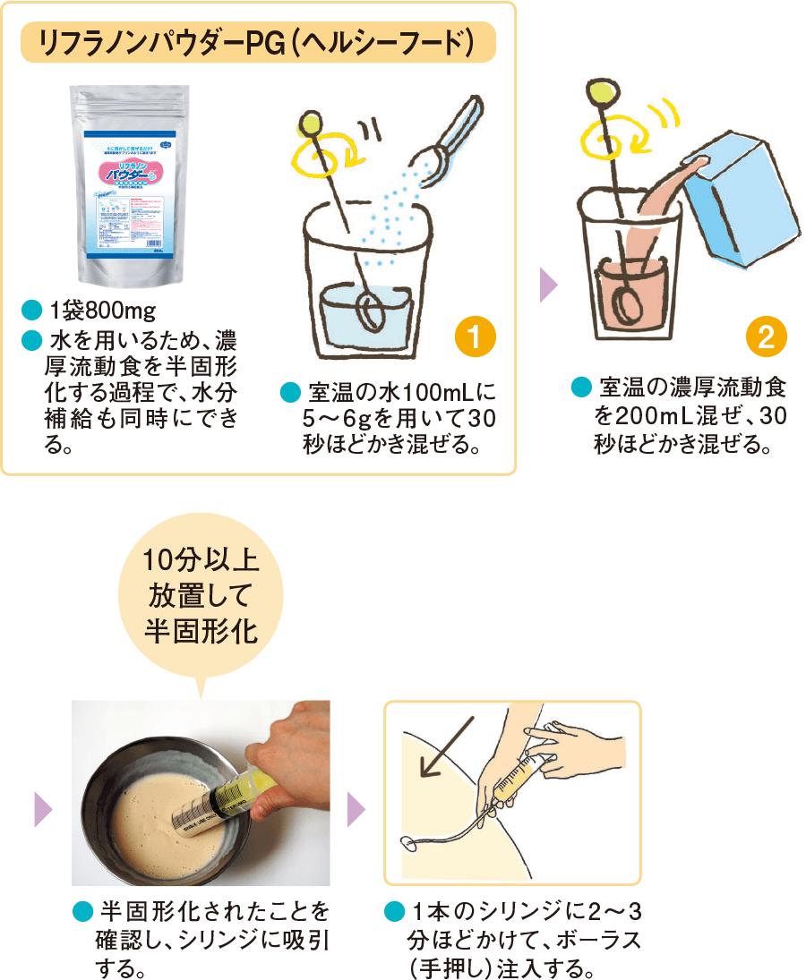 粉末状の半固形化補助食品を用いる場合