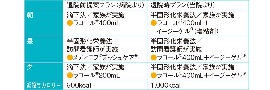 「栄養剤投与プラン」の比較