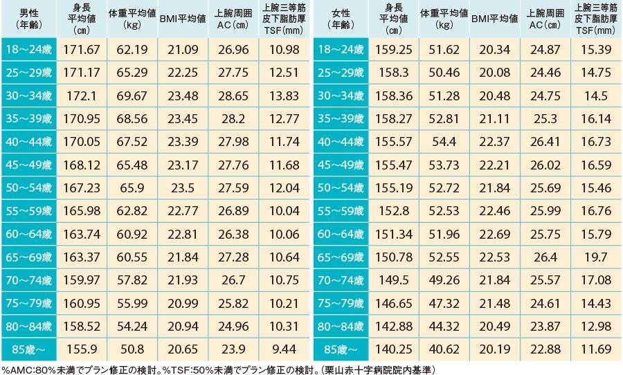 JARD2001「日本人の新身体計測基準値」