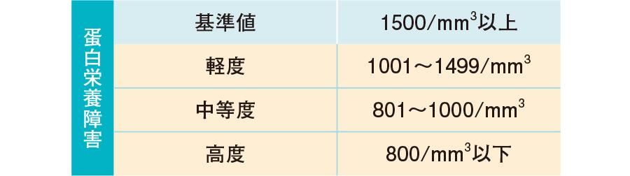 総リンパ球数の判定基準