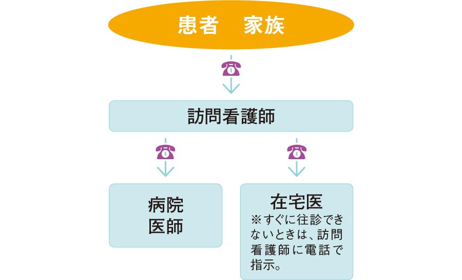 緊急時の連絡の流れ(例)