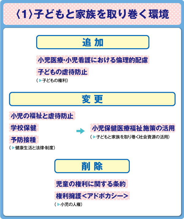 看護師国家試験 小児看護学〈1〉子どもと家族を取り巻く環境 出題基準変更点の図表