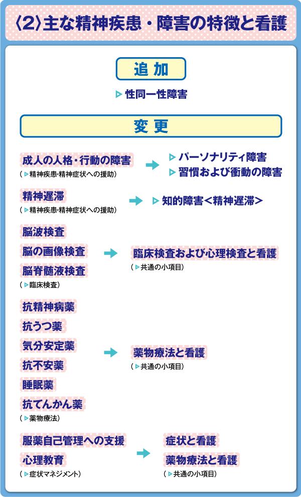 看護師国家試験 精神看護学〈2〉主な精神疾患・障害の特徴と看護 出題基準変更点の図表