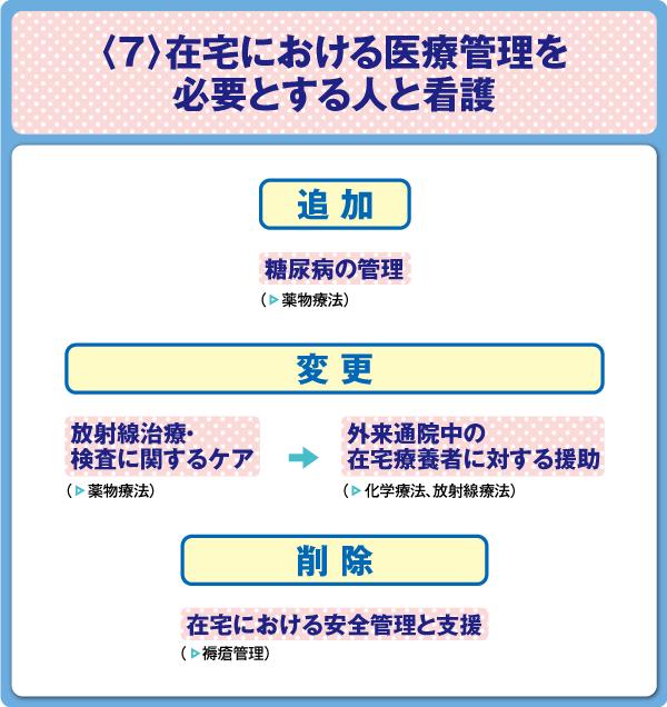 看護師国家試験 在宅看護論〈7〉在宅における医療管理を必要とする人と看護 出題基準変更点の図表