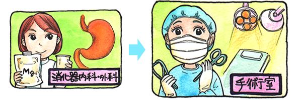 消化器内科・外科から手術室へのキャリアプランを表すイラスト。