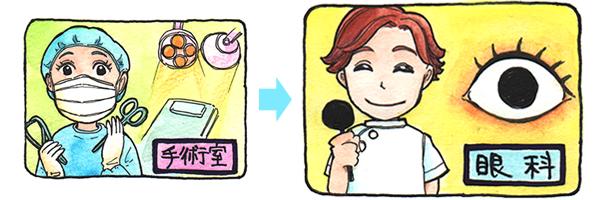 手術室から眼科へのキャリアプランを表すイラスト。