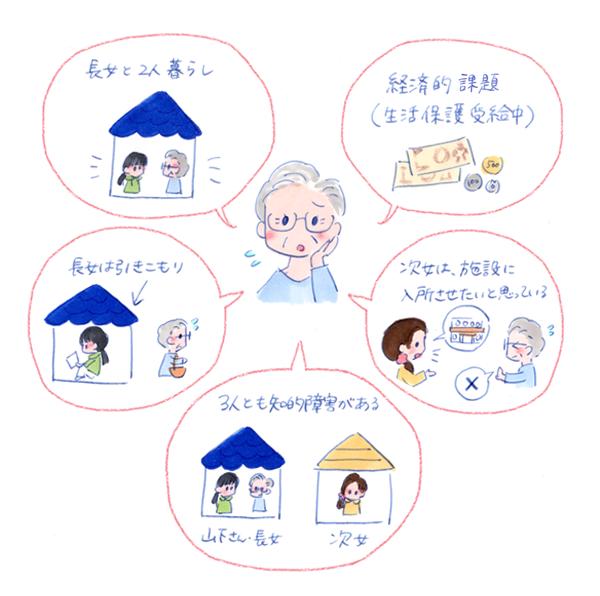 退院に際して多くの課題があり困っている患者さんのイラスト