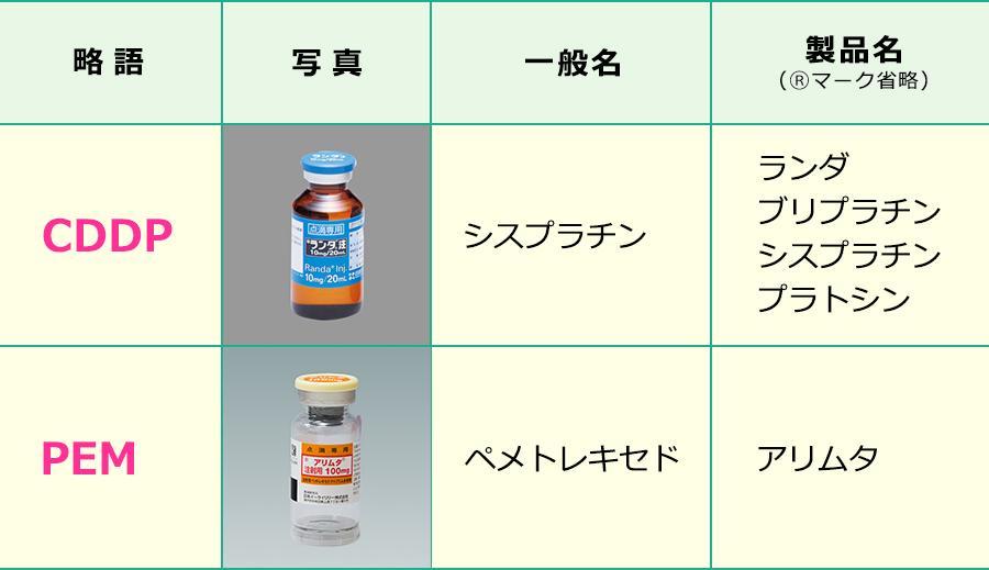シスプラチン+ペメトレキセド療法で使用する薬剤