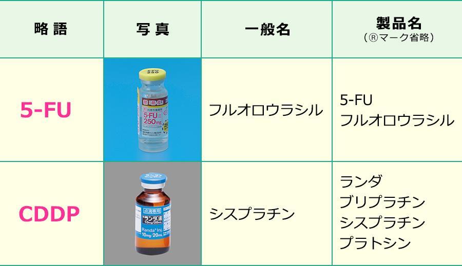 FP療法で使用する薬剤