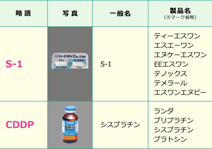 SP療法で使用する薬剤