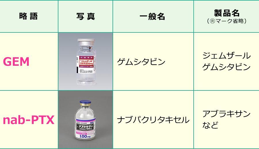 ゲムシタビン+nabパクリタキセル療法で使用する薬剤