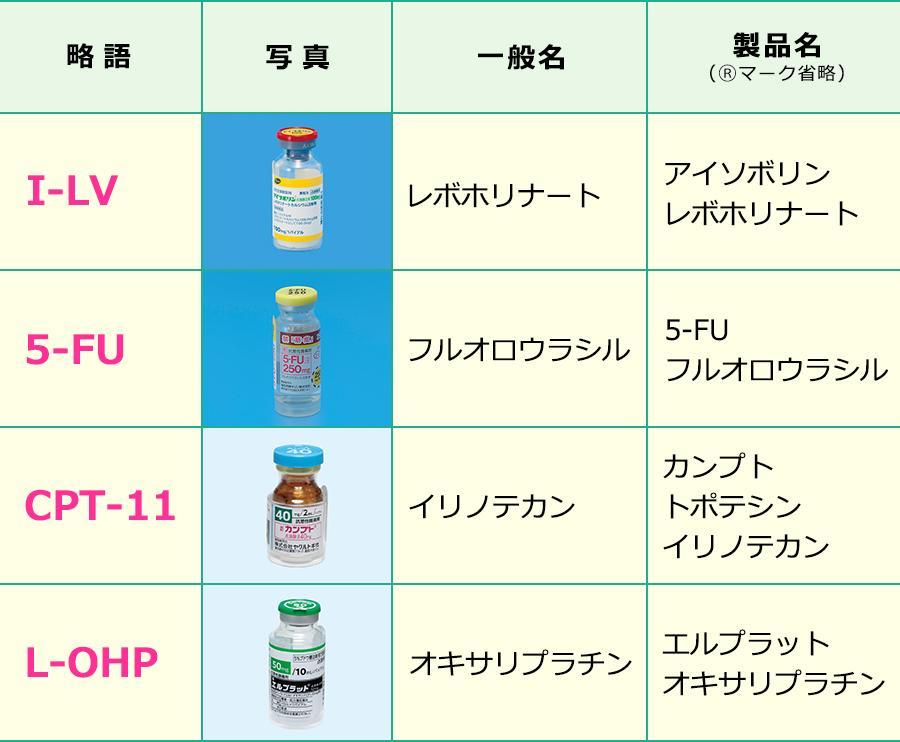 FOLFIRINOX療法で使用する薬剤