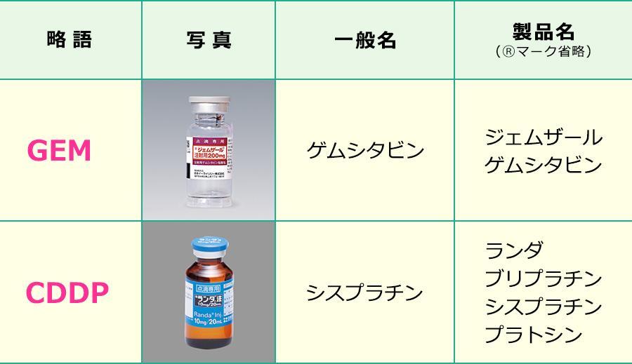 ゲムシタビン+シスプラチン療法で使用する薬剤