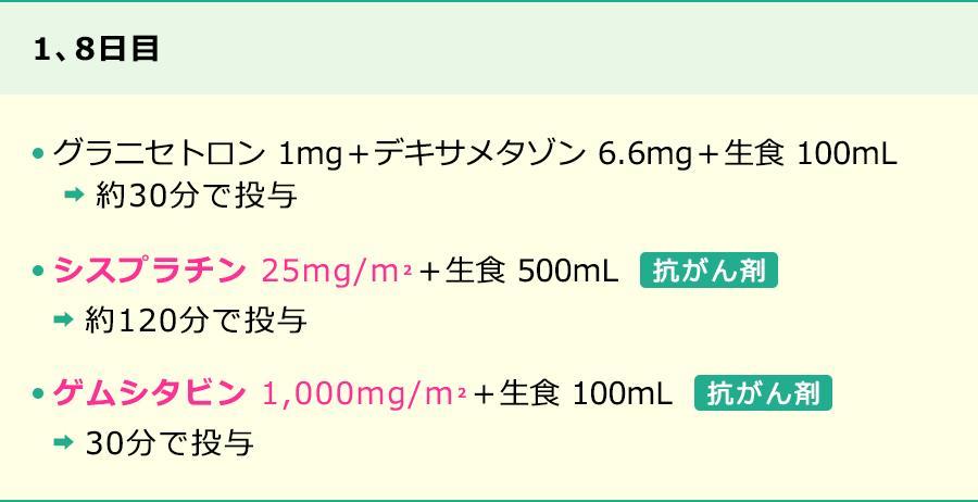 ゲムシタビン+シスプラチン療法の投与方法