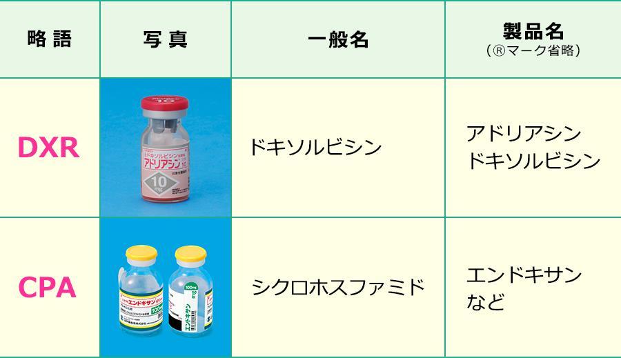 AC療法で使用する薬剤