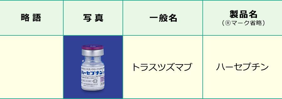 トラスツズマブ療法で使用する薬剤