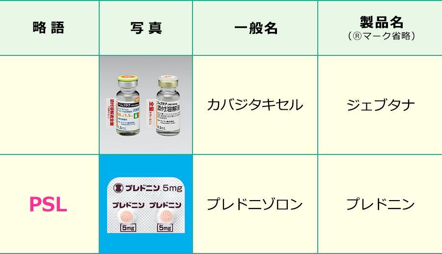 カバジタキセル療法で使用する薬剤