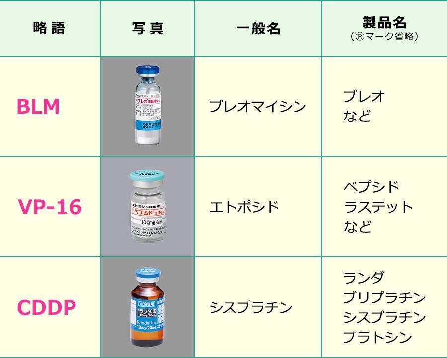 BEP療法で使用する薬剤