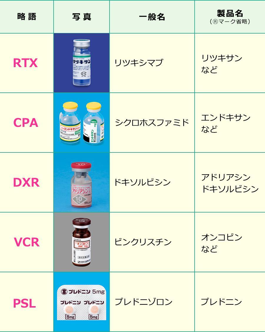 R-CHOP療法で使用する薬剤