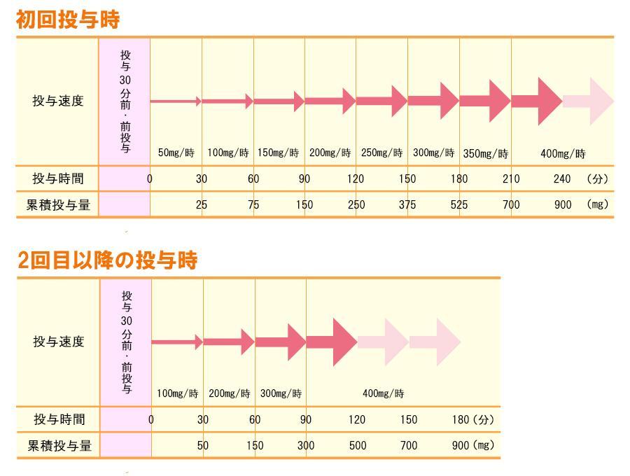 リツキシマブ(リツキサン)の投与量と投与方法
