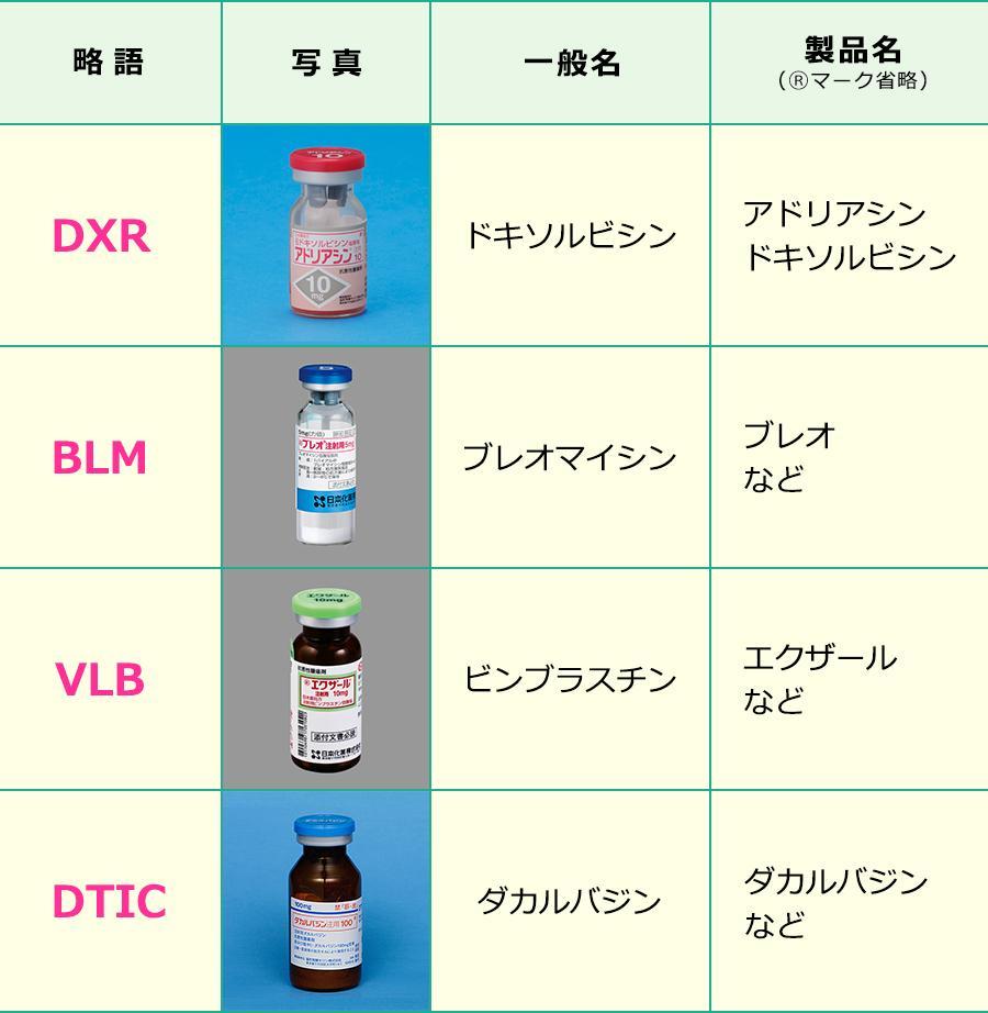ABVD療法で使用する薬剤