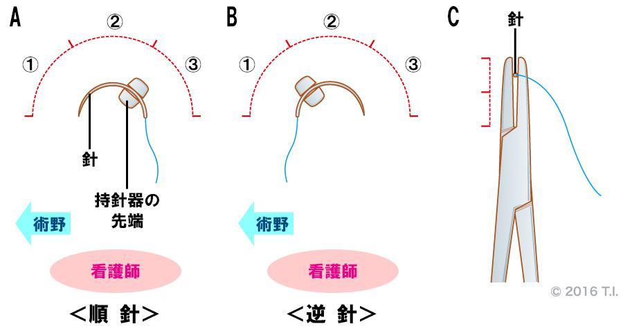 順針と逆針の把持方法
