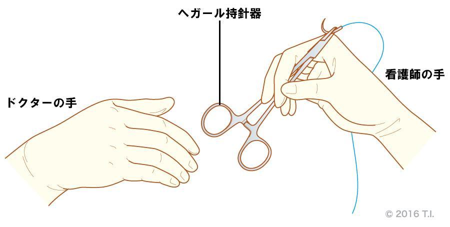 ヘガール持針器の手渡し方例