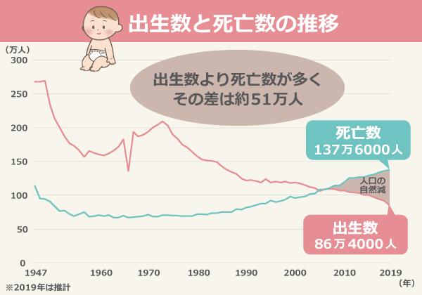 出生数」より「死亡数」が51万人多いという衝撃|看護roo!ニュース ...