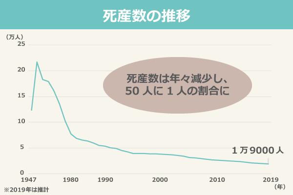 死産数の推移(2019年は推計)/1947年:123,837、1950年:216,974、1955年:183,265、1960年:179,281、1965年:161,617、1970年:135,095、1975年:101,862、1980年:77,446、1985年:69,009、1986年:65,678、1987年:63,834、1988年:59,636、1989年:55,204、1990年:53,892、1991年:50,510、1992年:48,896、1993年:45,090、1994年:42,962、1995年:39,403、1996年:39,536、1997年:39,546、1998年:38,988、1999年:38,452、2000年:38,393、2001年:37,467、2002年:36,978、2003年:35,330、2004年:34,365、2005年:31,818、2006年:30,911、2007年:29,313、2008年:28,177、2009年:27,005、2010年:26,560、2011年:25,751、2012年:24,800、2013年:24,102、2014年:23,526、2015年:22,621、2016年:20,941、2017年:20,364、2018年:19,614、2019年:19,000