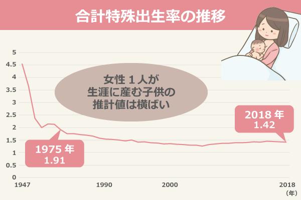 合計特殊出生率の推移/1947年:4.54、1950年:3.65、1955年:2.37、1960年:2.00、1965年:2.14、1970年:2.13、1975年:1.91、1980年:1.75、1985年:1.76、1986年:1.72、1987年:1.69、1988年:1.66、1989年:1.57、1990年:1.54、1991年:1.53、1992年:1.50、1993年:1.46、1994年:1.50、1995年:1.42、1996年:1.43、1997年:1.39、1998年:1.38、1999年:1.34、2000年:1.36、2001年:1.33、2002年:1.32、2003年:1.29、2004年:1.29、2005年:1.26、2006年:1.32、2007年:1.34、2008年:1.37、2009年:1.37、2010年:1.39、2011年:1.39、2012年:1.41、2013年:1.43、2014年:1.42、2015年:1.45、2016年:1.44、2017年:1.43、2018年:1.42