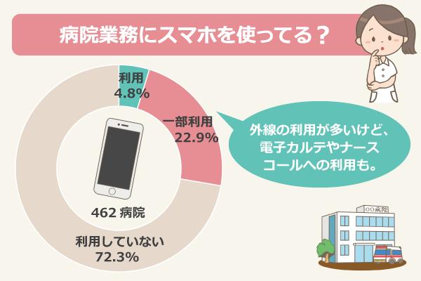 病院業務にスマホを使ってる?(462病院が回答)/利用:4.8%、一部利用:22.9%、利用していない:72.3%