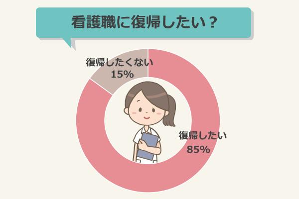 看護職に復帰したい?(潜在看護師323人)/復帰したい:85%、復帰したくない:15%