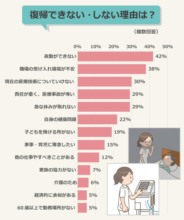 復帰できない・しない理由は?(潜在看護師323人、複数回答)/夜勤ができない:42%、職場の受け入れ環境が不安:38%、現在の医療技術についていけない:30%、責任が重く、医療事故が怖い:29%、急な休みが取れない:29%、自身の健康問題:22%、子どもを預ける所がない:19%、家事・育児に専念したい:15%、他の仕事やすべきことがある:12%、家族の協力がない:7%、介護のため:6%、経済的に余裕がある:5%、60歳以上で勤務場所がない:5%